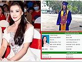 Á hậu Kim Duyên lộ thành tích học tập bết bát, bỏ học
